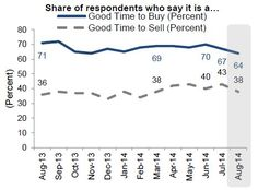Fewer US Consumers Think it's a Good Time to Buy or Sell a House.