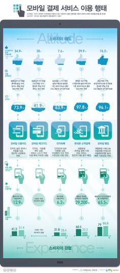 모바일 결제' 서비스 이용… 휴대폰 소액결제가 74.5%로 최고 [인포그래픽] #mobile  #Infographic ⓒ 비주얼다이브 무단 복사·전재·재배포 금지