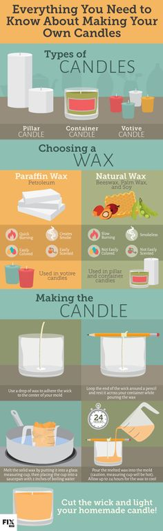A sweet infographic on DIY candle making!