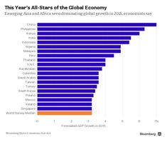 The 20 Fastest-Growing Economies This Year (via Bloomberg)