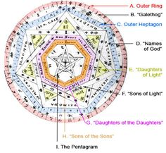 Sigillum Dei Aemeth Supplementary Images: Sigillum Dei Aemaeth Broken Into Components