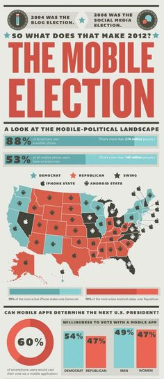 Data Visualization Designs That Should Inspire You - 23 Infographics