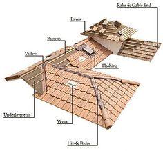 Tile Roof Construction Pinterest Tile