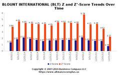 Altman Z-Score Analysis for Benitec Biopharma Limited (BLT) #altmanzscore