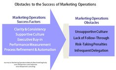 Obstacles to MO success are generally the inverse of the success factors. Typical obstacles are unsupportive culture, lack of follow-through, penalties for risk-taking, and infrequent delegation. #cmo #leadership #marketing #mktg #salesops #marketingops Performance Measurement, What Is Marketing, Success Factors, Leadership, How To Become, Culture, Places, Lugares
