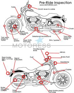 A motorcycle pre-ride inspection is just one of the methods to managing your risks and reducing them.