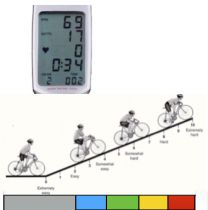 It is brilliant to get feedback on gears and watts during our cycle classes but one common remark is that there are inconsistencies between one bike's computer and the next when using Keiser and Sc… Fixed Gear Bike, Spinning, Gears, How To Get, Computers, Indoor, Display, Health, Fitness
