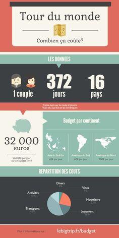 Nous vous presentons une vue globale du budget réel de notre tour du monde. Vous trouverez aussi des conseils qui vous aideront à définir le budget pour votre t