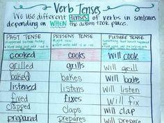 anchor chart verb tense - Google Search