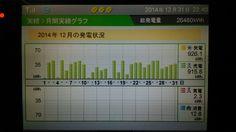 26年12月 太陽光発電の実績と、26年年間発電実績 - http://iyaiyahajimeru.jp/cat/archives/52234