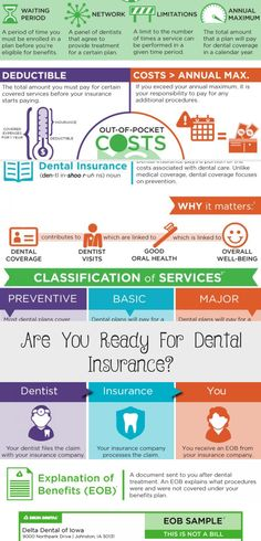 Are You Ready For Dental In 2020 With Images Dental Insurance
