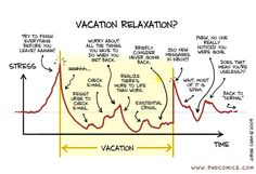 PHD Comics: Vacation v. Stress - therefore dont check emails when off work!