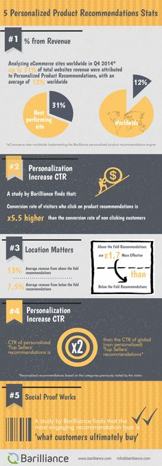 5 Personalized Product Recommendations Statistics | Barriliance [Infographic]