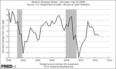 There is US Wage Deflation.