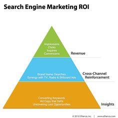 ROI em Marketing de Busca