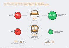"""""""La #voiture reste le moyen de transport le plus utilisé dans tous les territoires"""" #sondage #EnvironnementMobilité  @PSA_News"""