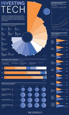 Infographic Of The Day: The Rise Of Investment Tech Infographic Of The Day: The Rise Of Investment Tech Economy Today, Circular Economy, Information Design, Data Analytics, Data Science, Data Visualization, Twitter, Technology, Presentation Layout