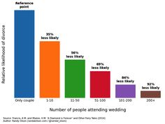 Does it really matter how many people were at your wedding, or how much you spent??