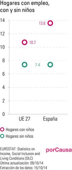 Hogares con empleo, con y sin niños, en Europa y España.