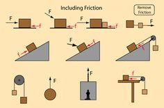 physics laws and principles Physics Laws, Physics 101, Physics Lessons, Physics And Mathematics, Interactive Physics, General Physics, Engineering Science, Physical Science, Teaching Science