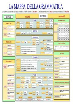 Mappa_Grammatica 2