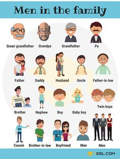 Men In The Family Vocabulary In English (with Pictures) - 7 E S L Learning English For Kids, English Lessons For Kids, Kids English, English Language Learning, English Study, Teaching English, English Men, French Language, Learn English Grammar