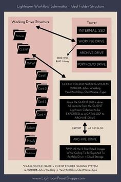 Ultimate Guide To Organise Photos In Lightroom | 01 Lightroom Workflow - Schematics Ideal Folder Structure | Infographic