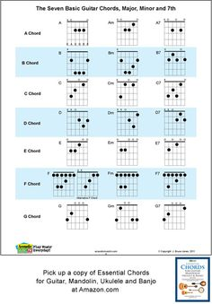 Guitar chord chart illustrates the 7 major guitar chords A, B, C, D, E, F, G. Showing the basic Major, Minor and the 7th fingerings for each chord. This is a great resource for learning guitar chords, beginners or advance. The guitar chord diagrams show just where your fingers should go. The Seven Basic Guitar Chords is included in Essential Chords for Guitar, Mandolin, Ukulele and Banjo. Available at Amazon.com $14.95