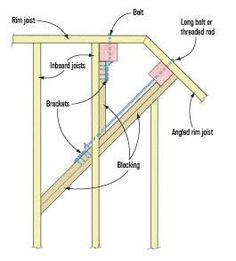 Code-Compliant Guardrail Posts | Professional Deck Builder | Anchors, Framing, Locksets and Hardware, Fencing and Railing, Codes and Standards, Building Codes