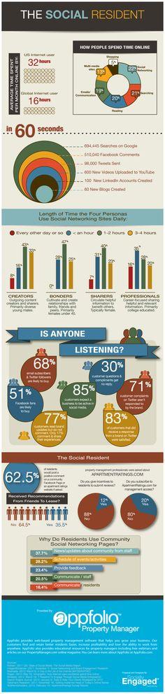 "The ""Social Resident"" Infographic    http://www.appfolio.com/blog/2012/06/the-social-resident-infographic/#"
