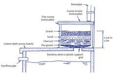 Rainwater basic grey water filtration