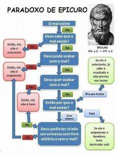 Paradoxo de Epicuro: Deus
