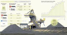 Las cifras de las empresas no cuadran con la meta de carbón del Gobierno Nacional