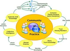 Communities of Practice in Digital Humanities