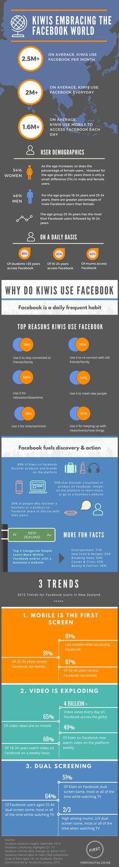 Get the 2015 Facebook Demographics and Usage Statistics in New Zealand. All you need to know about Kiwis on Facebook- statistics & trends in one infographic.