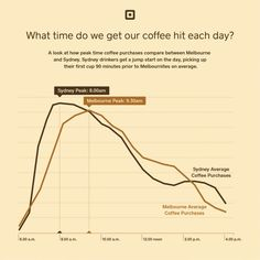 What time do we get our coffee hit each day?