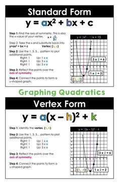 Graphing Quadratics in Standard Form and Vertex Form. Includes color copied that can be used as a classroom poster and a student copy. Teaching Math, Math Teacher, Graphing Quadratics, Math Equations, 9th Grade Math, Maths Algebra, Algebra Activities, Physics And Mathematics, Math Notes