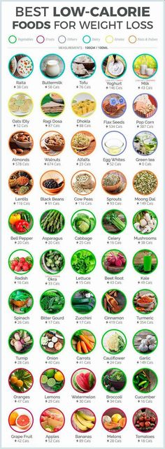 Best low calorie foods for weight loss #healthyfood #healthyeating