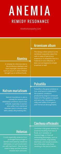 Anaemia Remedy Resonance