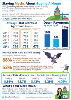 💜The average down payment for first-time homebuyers is only 6%! 💜Mortgage interest rates have declined since November! Jump in now to lock in a low rate! 💜88% of property managers raised rents in the last 12 months! 💜The average credit score on approved loans continues to fall across many loan types! Real Estate Buyers, Real Estate Broker, Mortgage Interest Rates, Mortgage Companies, Credit Score, Down Payment, Property Management, Home Buying, Stuff To Buy