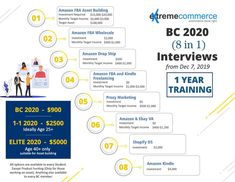 Amazon Fba, Ecommerce, Investing, Interview, E Commerce