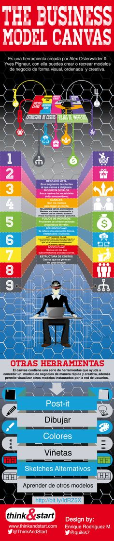 Canvas: estructura tu modelo de negocio #infografia #infographic #entrepreneurship