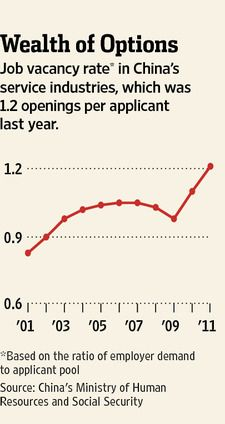 The vacancy to applicant ratio is in favour of Chinese workers in retail and service industries.(March 16th 2012)