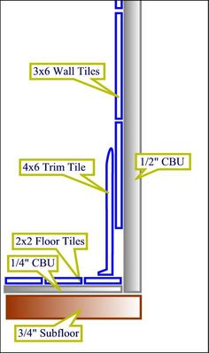 "Wall Tile ""Baseboard"" Trim Tile - Ceramic Tile Advice Forums - John Bridge Ceramic Tile"