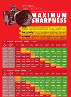 Maximum sharpness chart