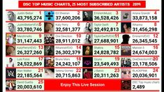 Most subscribed artist on Youtube. LIVE subscriber count