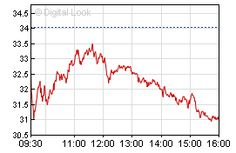 Facebook Inc. intraday chart. Not really a surprise. Proof of earnings and potential is always key. #fb