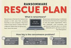 Ransomware is a new kind of computer virus (it locks/ encrypts all your data…