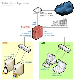 IP DNS gateway networking
