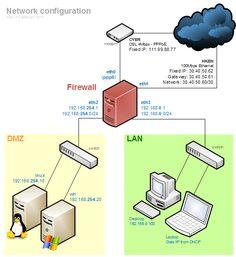IP DNS gateway networking